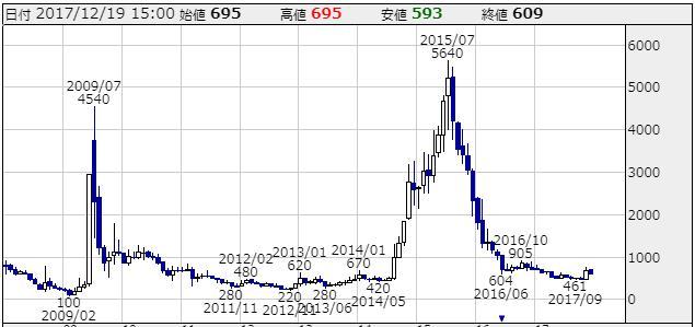 ラオックス株価