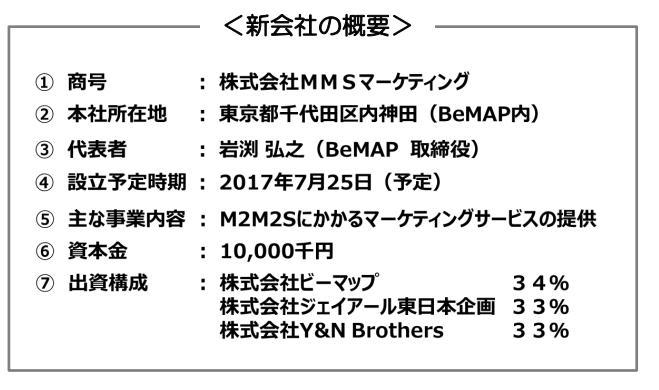 株式会社MMSマーケティング