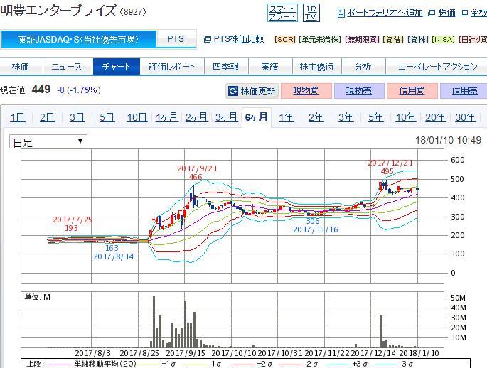 明豊エンター 株価