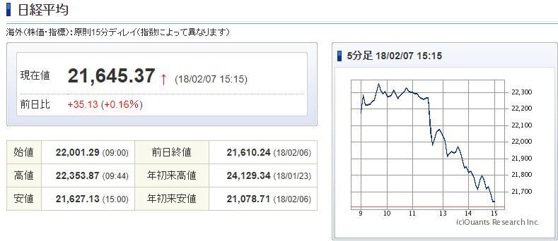 2月7日 株の動き