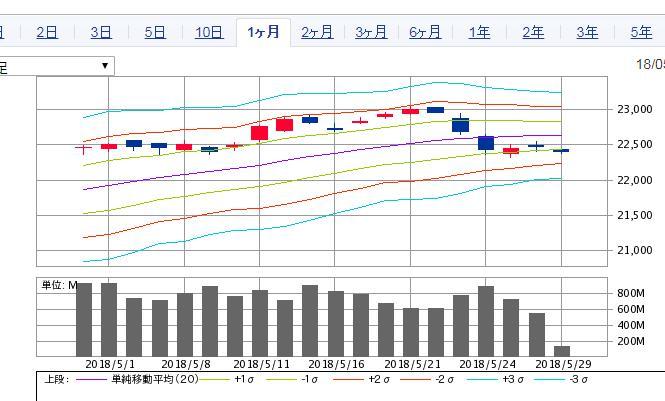 日経のチャート