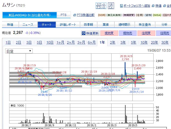ムサシ 株価