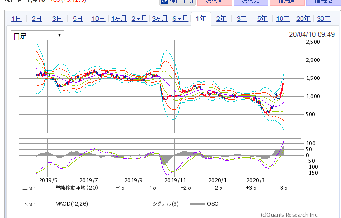 出前館の株価